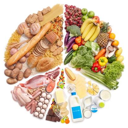 Balanced Diet Graph