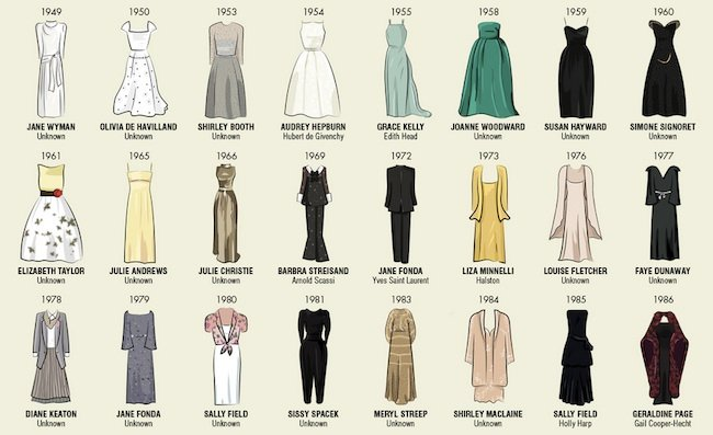 Oscar dresses throughout the years. All in the one ...