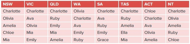 Most popular baby names in Australia