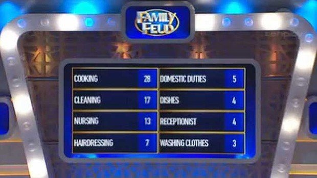 Family Feud Is In Trouble For This Misogynist Question