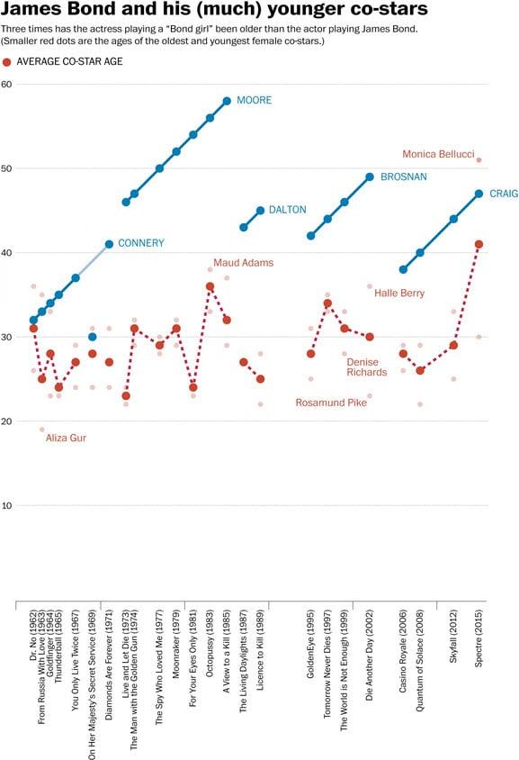 bond info graphic