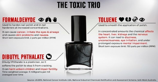 Is Your Manicure Costing A Life