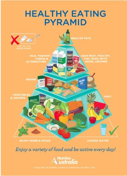 There's A Brand New Australian Food Pyramid To Learn About