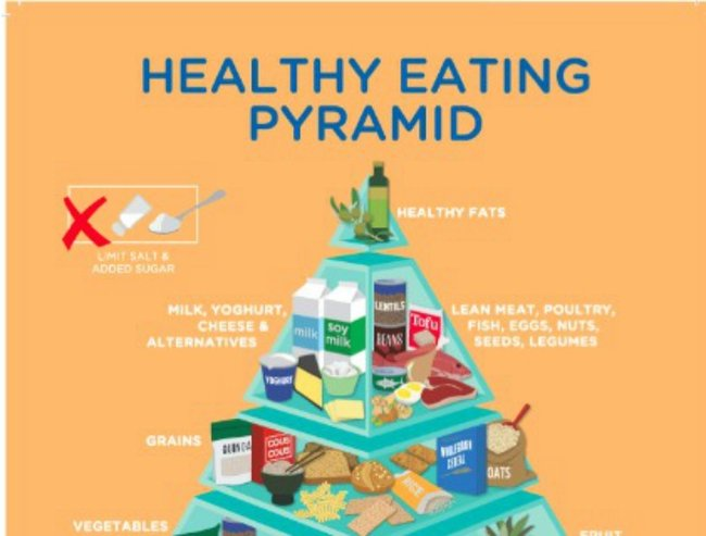 healthy eating pyramid Whether at home or school, our interactive games and tools will teach children and teens about healthy eating,  healthyeatingorg,.