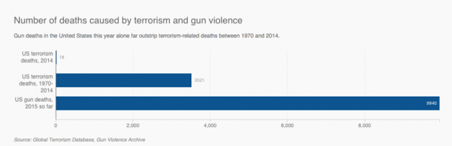 barack obama gun deaths terrorism