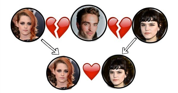 love flow chart kristen rob