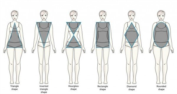 Ideal Female Body What is the ideal body...